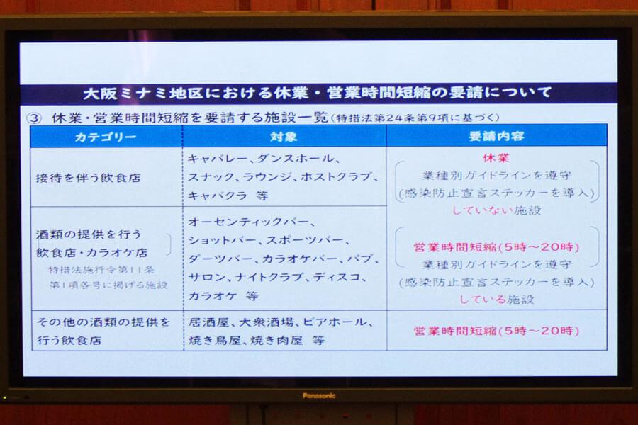 合同会見でのフリップより、休業および時短要請の対象となる施設一覧(8月4日・大阪市)