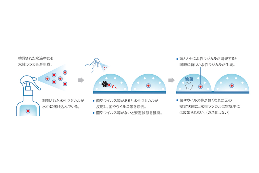 MA−Tの除菌のメカニズム