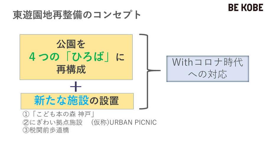 東遊園地再整備のコンセプト(提供:神戸市)