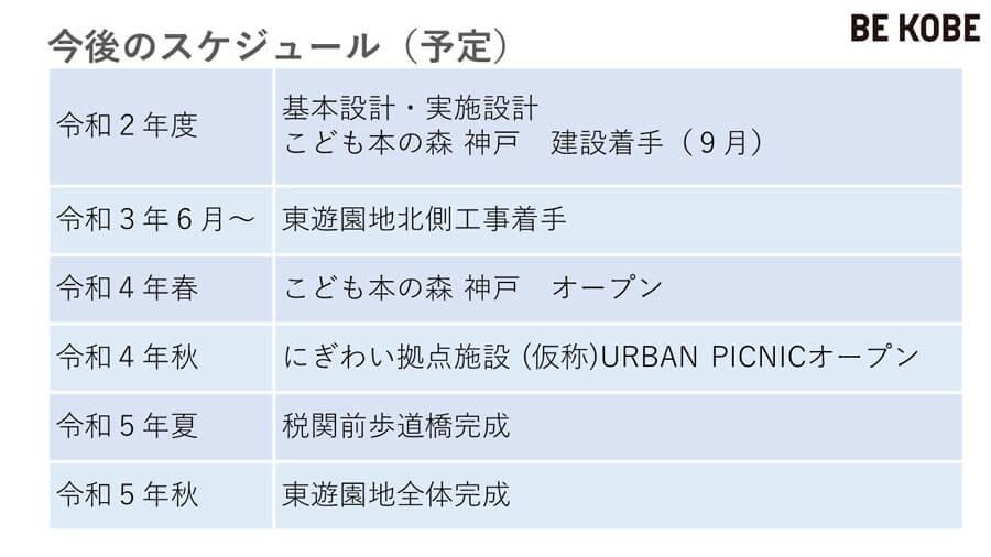 東遊園地再整備のスケジュール(提供:神戸市)