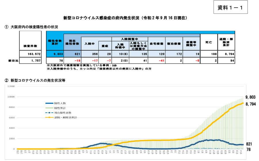 大阪府の配布資料より「新型コロナウイルス感染症の府内発生状況-1(令和2年9月16日現在)