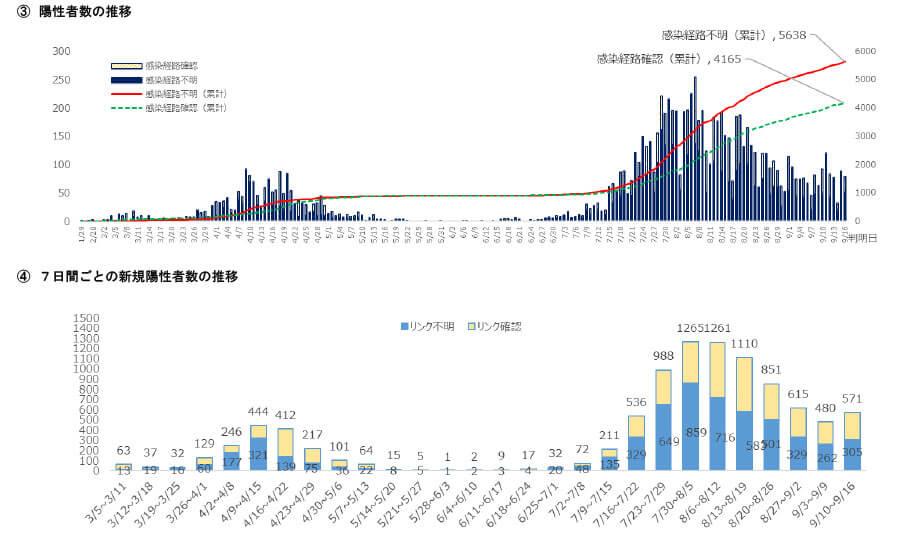 大阪府の配布資料より「新型コロナウイルス感染症の府内発生状況-2(令和2年9月16日現在)