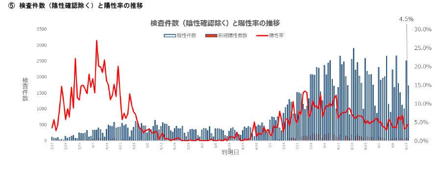 大阪府の配布資料より「新型コロナウイルス感染症の府内発生状況-3(令和2年9月16日現在)
