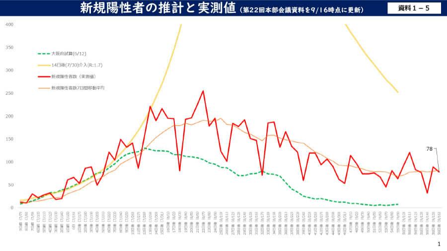 大阪府の配布資料より「新規陽性者の推計と実測値(第22回本部会議資料を9月16日時点に更新)
