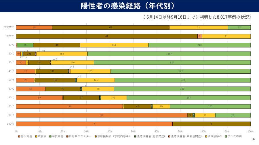 大阪府の配布資料より、大阪府での新型コロナウイルス感染状況