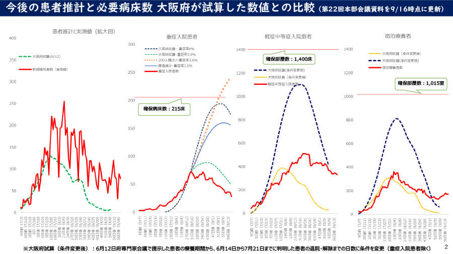 大阪府の配布資料より「今後の患者推計と必要病床数 大阪府が試算した数値との比較(第22回本部会議資料を9月16日時点に更新)」