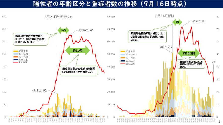 大阪府の配布資料より「陽性者の年齢区分と重症者数の推移(9月16日時点)」