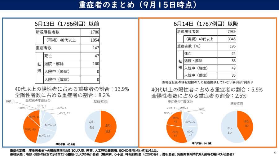 大阪府の配布資料より「重症者のまとめ(9月15日時点)」