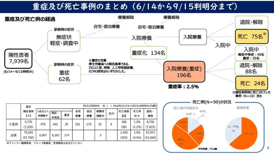 大阪府の配布資料より「重症及び死亡事例のまとめ(6月14日から9月15日判明分まで)」