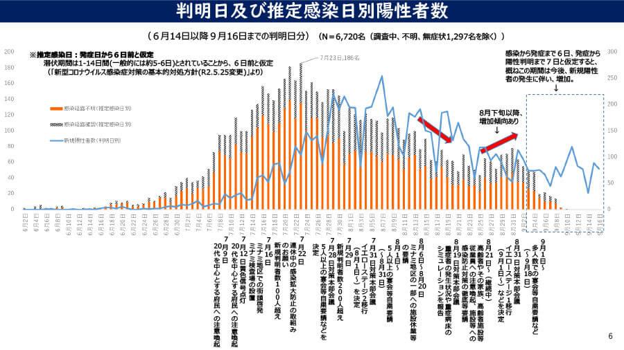 大阪府の配布資料より「判明日及び推定感染日別陽性者数」