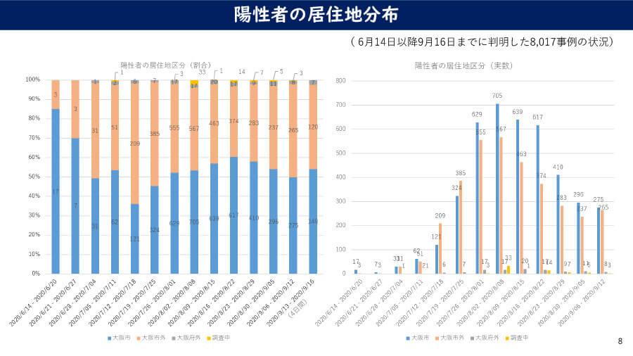 大阪府の配布資料より「陽性者の居住地分布」