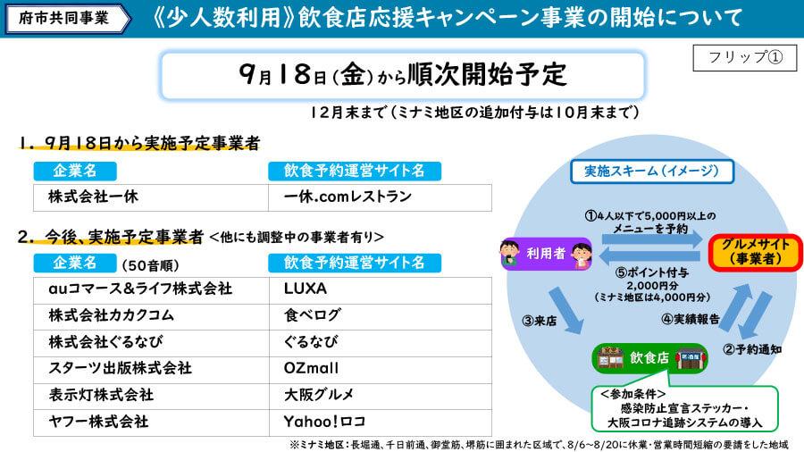 大阪府の配付資料より「少人数利用 飲食店応援キャンペーン事業の開始について」
