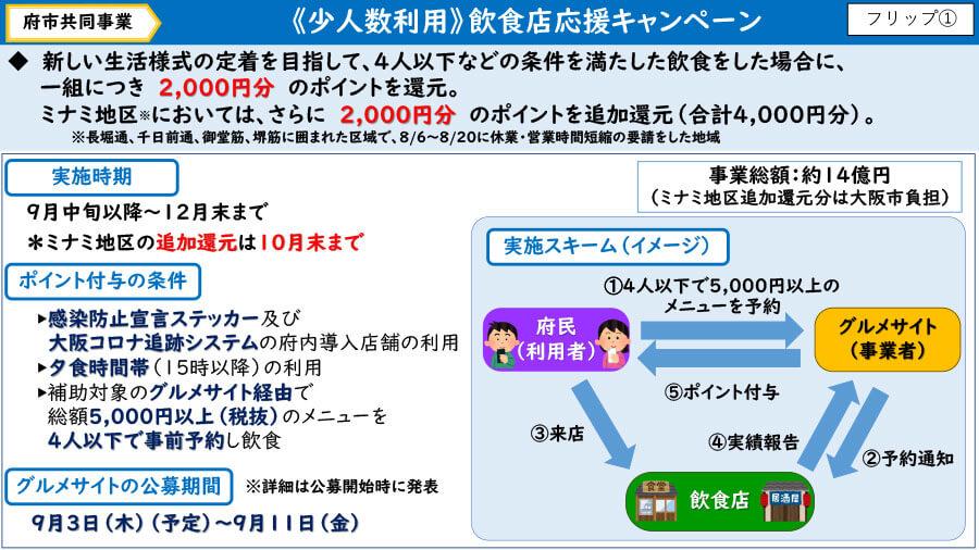 大阪府の配付資料より、『「少人数利用」飲食店応援キャンペーン』の概要