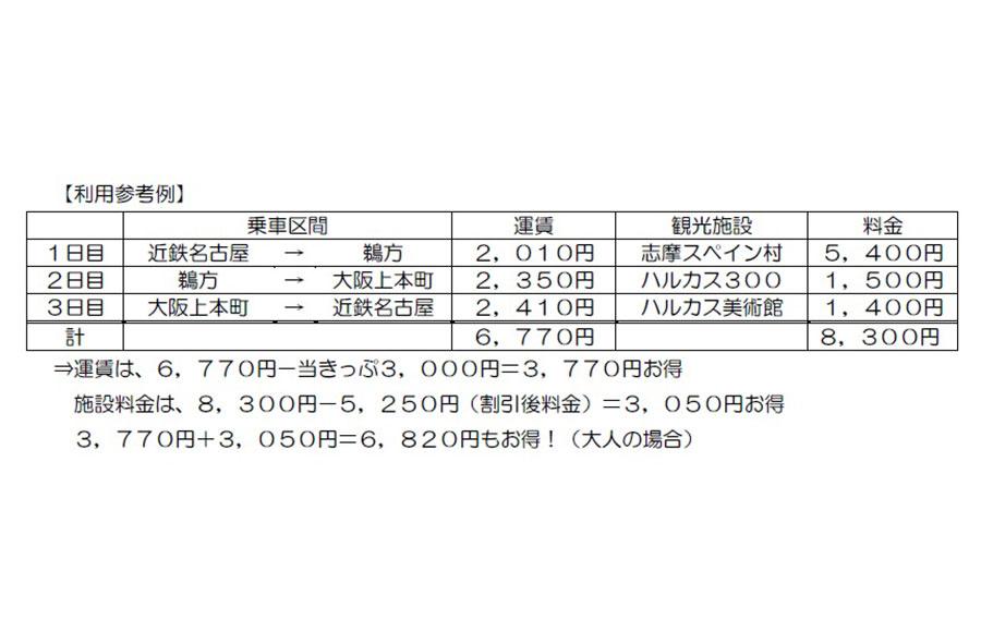 近畿鉄道が提案する、6820円お得な旅行プラン