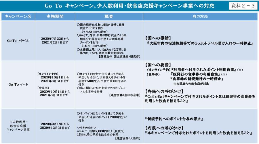 大阪府配布資料より「Go To キャンペーン、少人数利用・飲食店応援キャンペーン事業への対応」