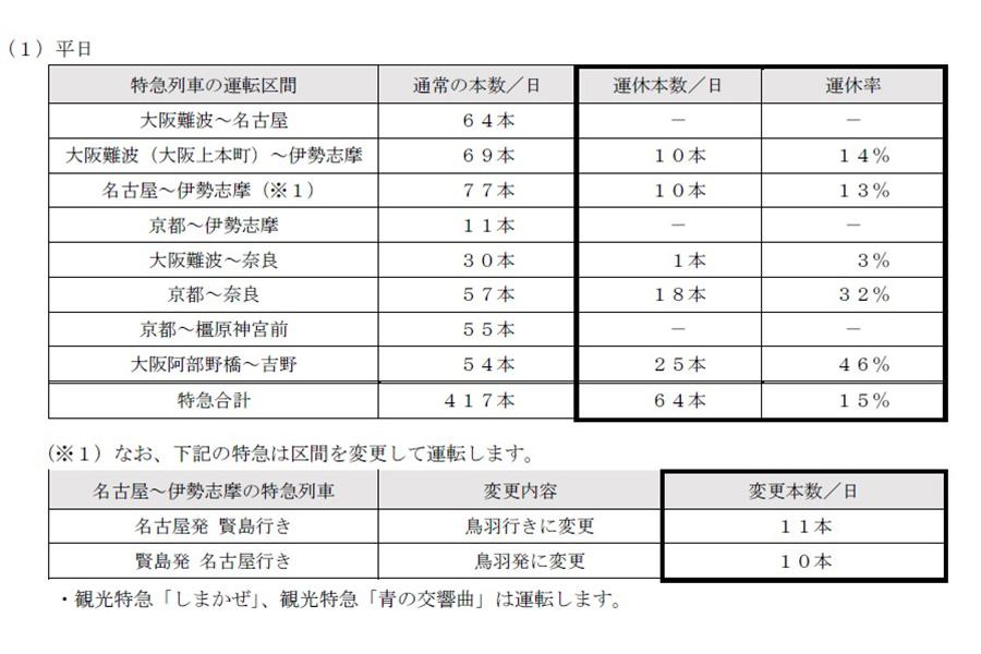 近鉄電車・特急列車の運休内容(平日)