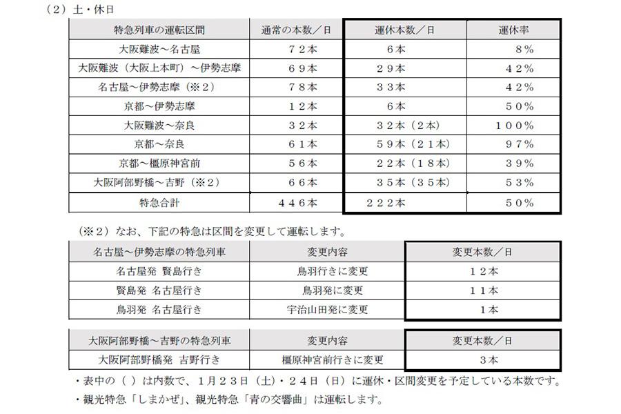 近鉄電車・特急列車の運休内容(土・休日)
