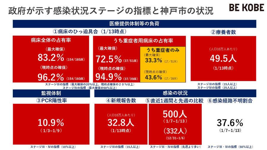 病床占有率など、政府が示した6指標(1月13日時点)。ほぼすべての指標が、最も深刻な「ステージ4」を表す赤色だ(提供:神戸市)
