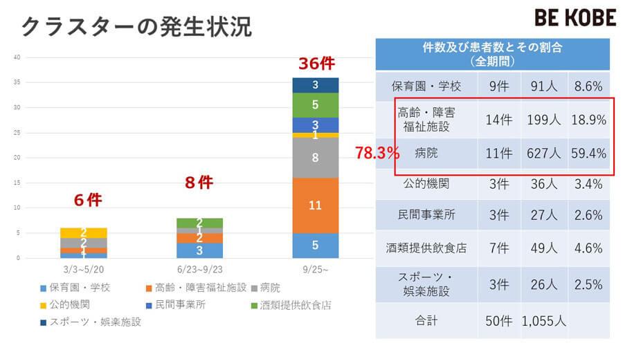 神戸市内で発生したクラスターの内訳。やはり多いのは病院や福祉施設(神戸市の資料に一部加筆)