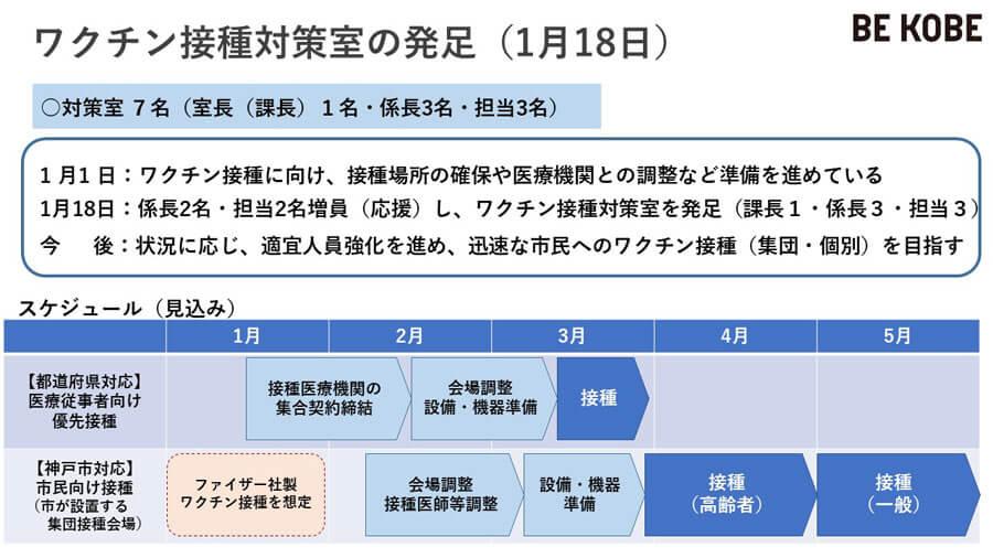 「ワクチン接種対策室の発足」と、接種スケジュール見込み。医療従事者らへの接種は県が、市民への接種は市が担う(提供:神戸市)