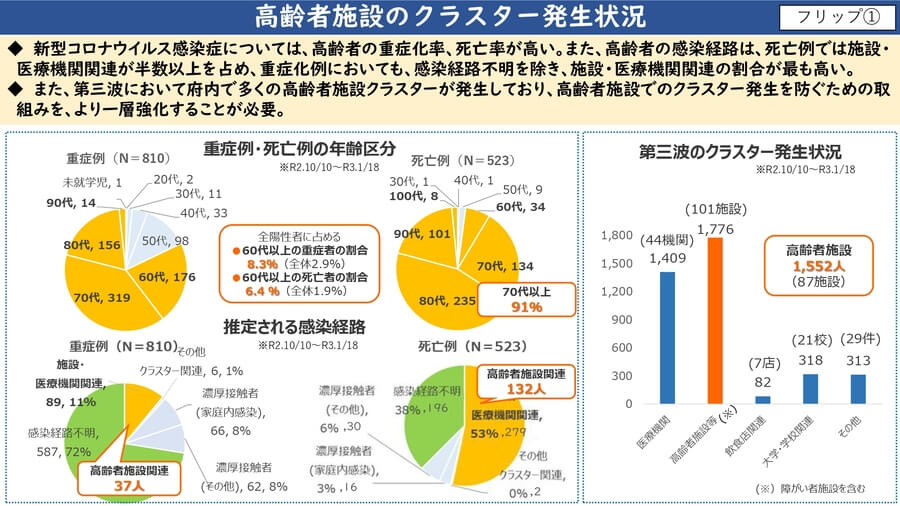 大阪府配付資料より「高齢者施設のクラスター発生状況」