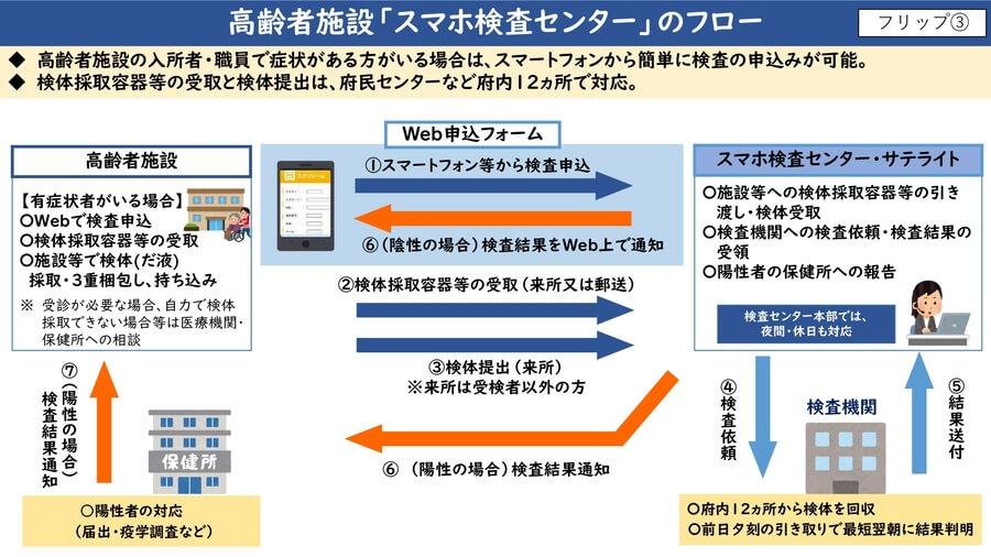 大阪府配付資料より「高齢者施設・スマホ検査センターのフロー」