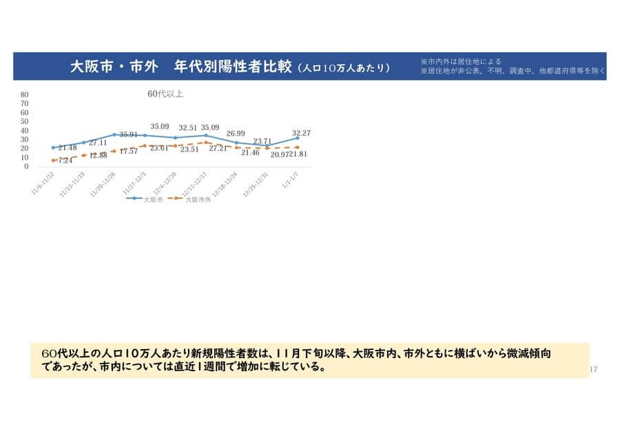 大阪府の配布資料より「大阪市・市外 年代別陽性者比較」