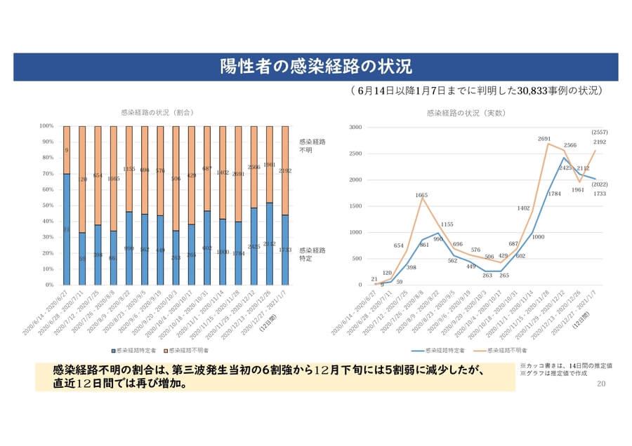 大阪府の配布資料より「感染者の感染経路の状況」