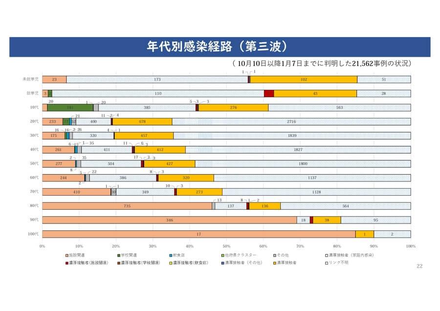 大阪府の配布資料より「年代別感染経路(第3波)」