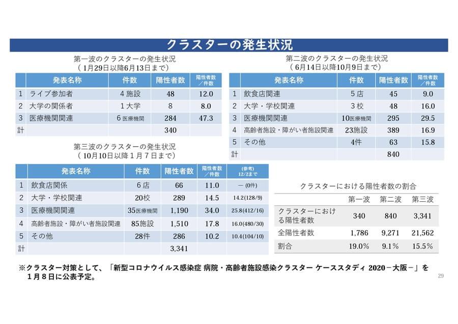 大阪府の配布資料より「クラスターの発生状況」