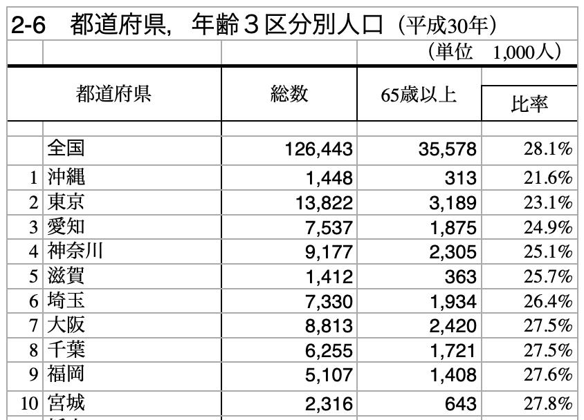 『総務省統計局「人口推計」』より、都道府県別高齢化率ランキング