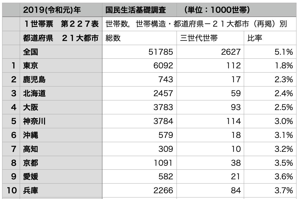 『令和元年国民生活基礎調査』より都道府県別の三世代世帯比率ランキング
