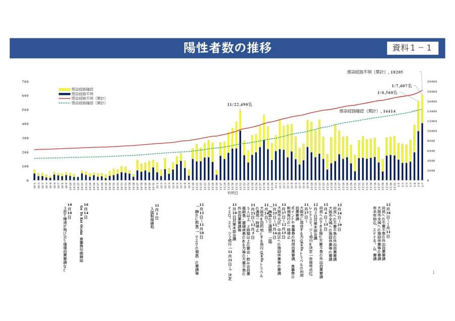 大阪府配付資料より「陽性者数の推移」
