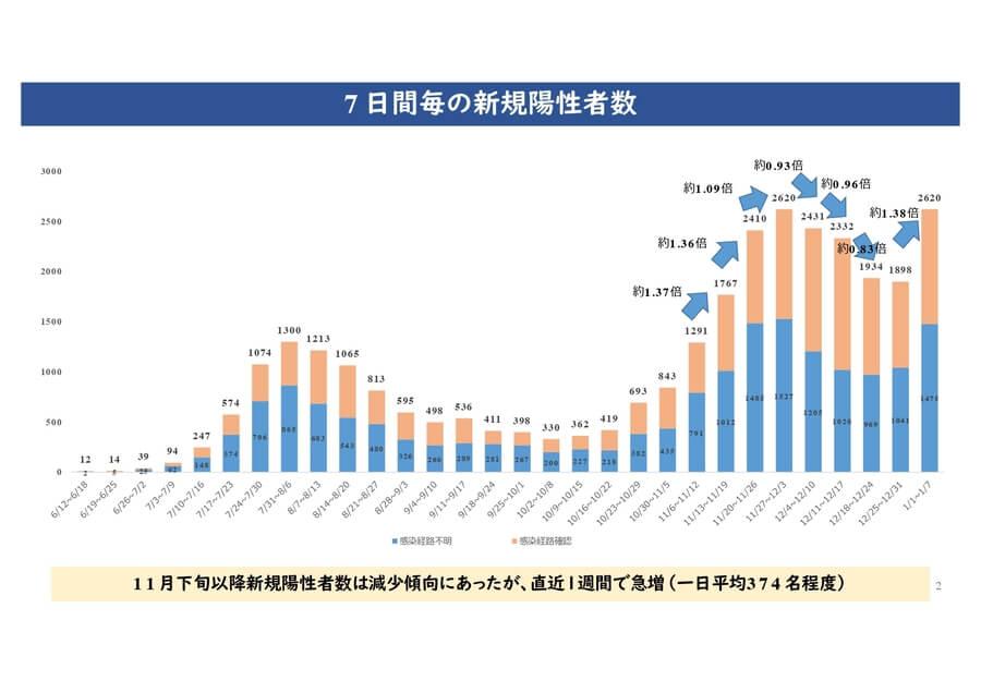 大阪府配付資料より「7日間毎の新規陽性者数」