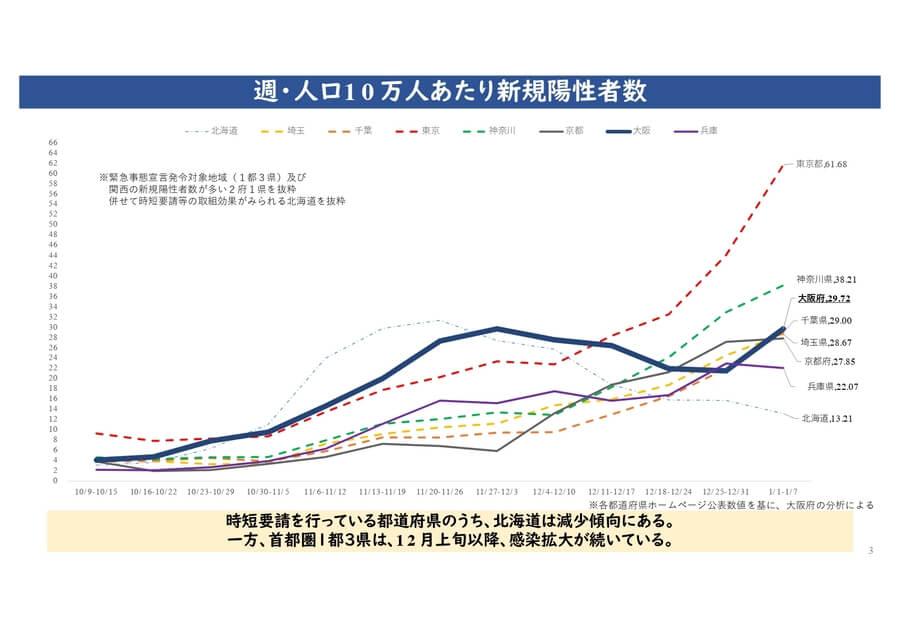 大阪府配付資料より「週・人口10万人あたり新規陽性者数」