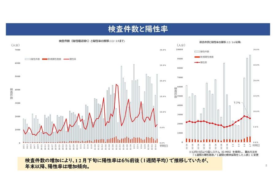 大阪府配付資料より「検査件数と陽性率」