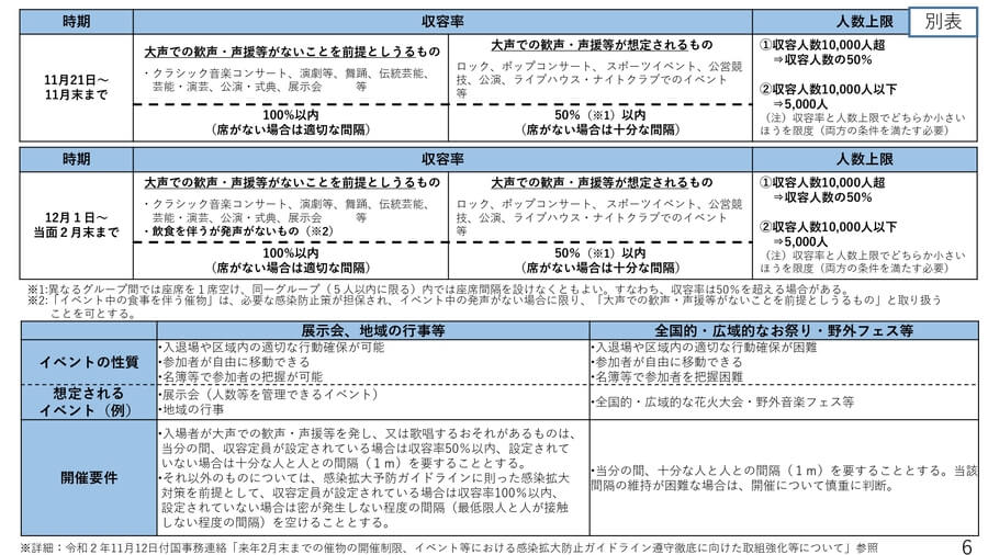 大阪府配付資料より「レッドステージ(非常事態)の対応方針に基づく要請」