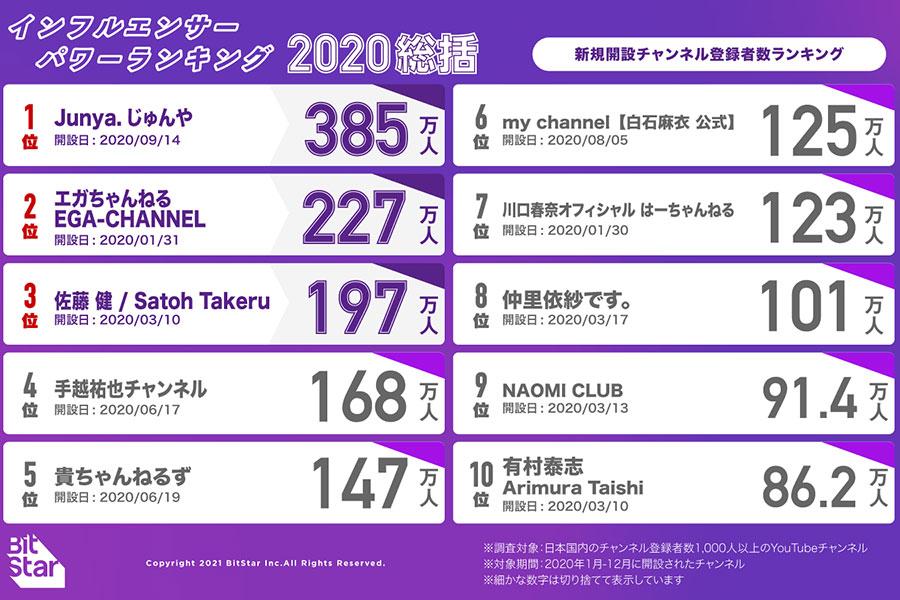 【2020年総括】新チャンネル登録者数ランキング