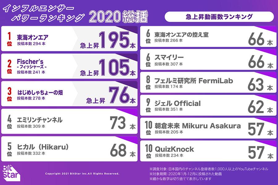 【2020年総括】急上昇入りチャンネルランキング