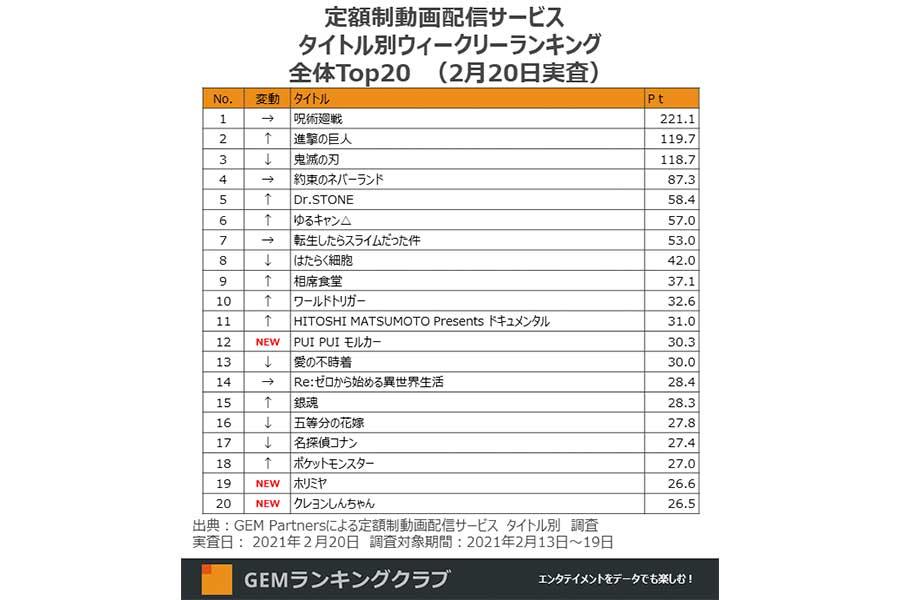 定額制動画配信サービスのウィークリー視聴者数ランキング(集計期間:2月13日~19日)が2月24日に発表