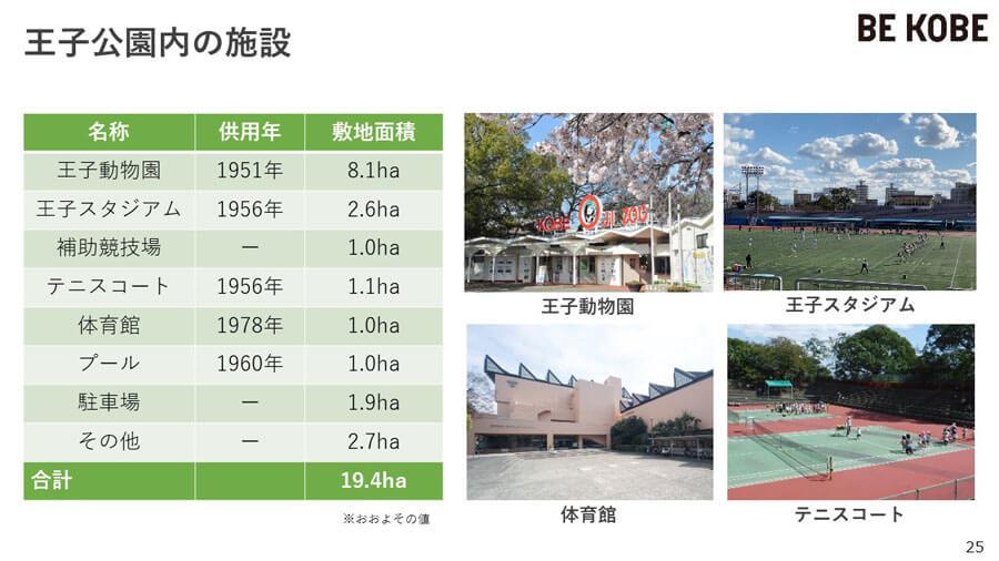 現在の王子公園の概要(提供:神戸市)