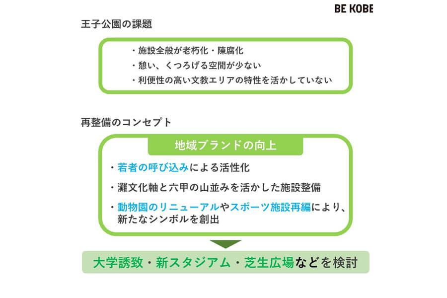 王子公園の課題と再整備のコンセプト(神戸市提供資料より作成)
