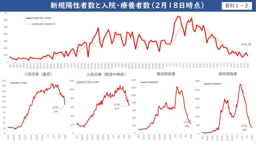 大阪府配付資料より「新規陽性者数と入院・療養者数(2月18日時点)」