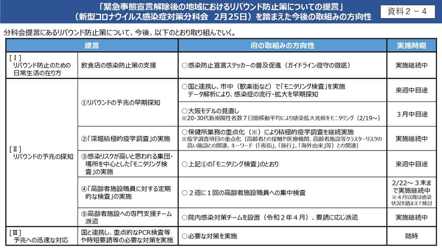 大阪府の配布資料より「リバウンド防止策についての提言を踏まえた今後の取り組みの方向性」