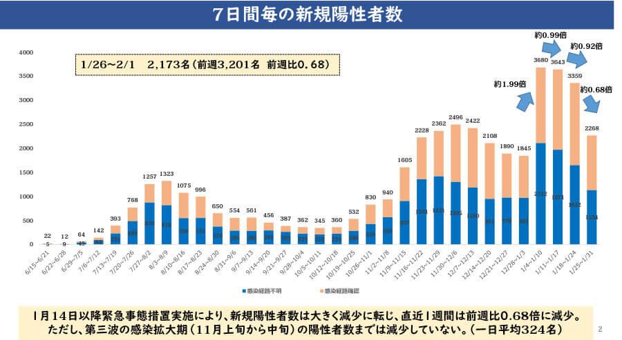 大阪府配付資料より「7日間の新規陽性者数」