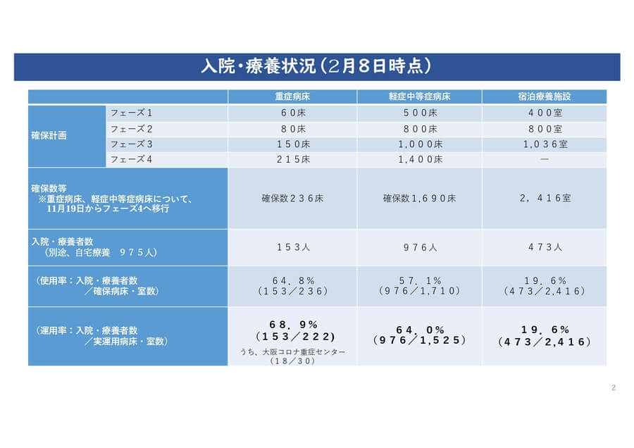 大阪府配布資料より「入院・療養状況/2月8日時点」