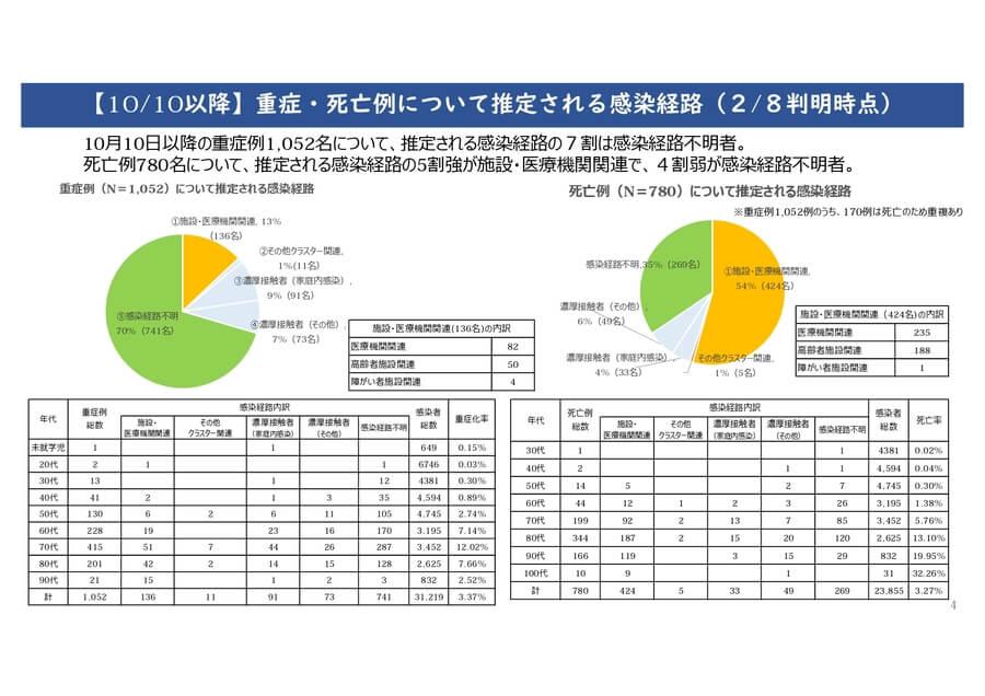 大阪府配布資料より「10/10以降の重症・死亡例について推定される感染経路/2/8判明時点」