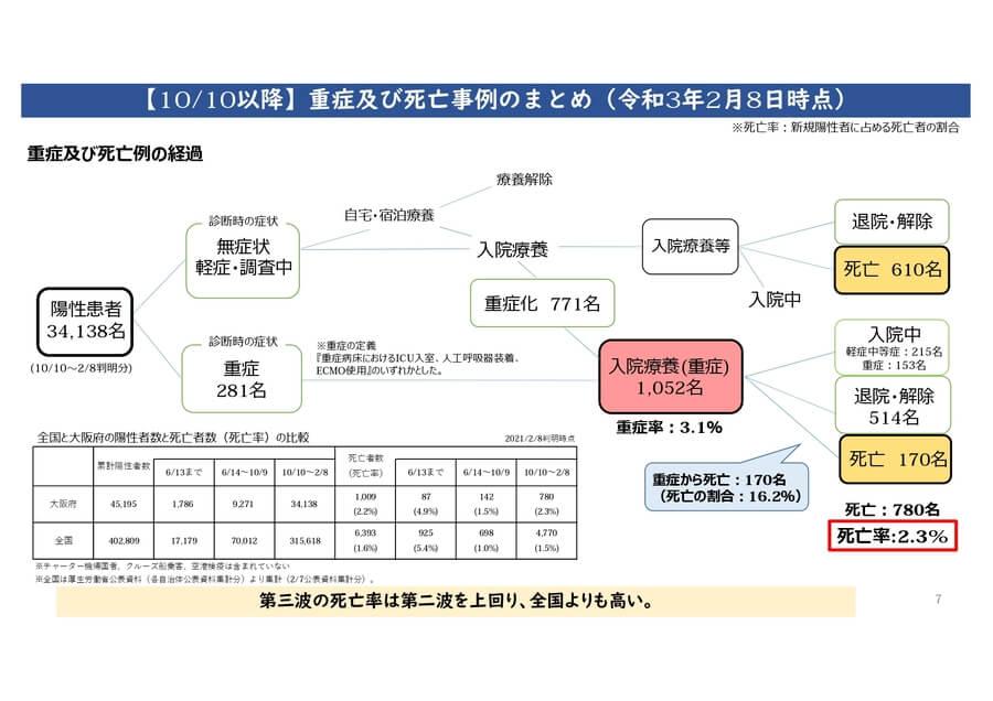 大阪府配布資料より「10/10以降の重症・死亡事例のまとめ・2/8時点」