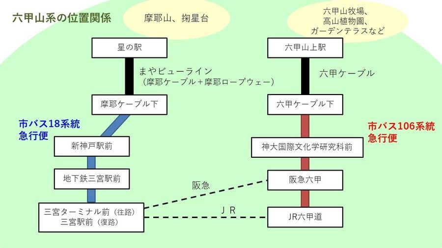 神戸の市街地から六甲山へのアクセスをまとめた図(提供資料をもとに作成)
