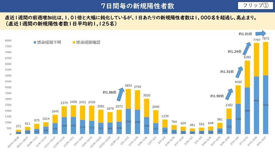 大阪府配布資料より「7日間の新規要請者数」(4月28日)